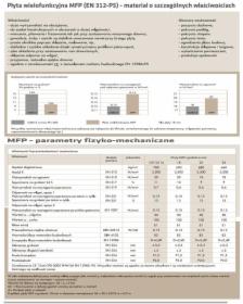 PŁYTA MFP / OSB-3 gr 22 mm, oferta
