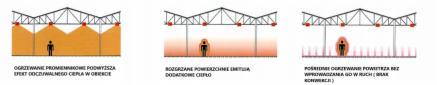 Grzejnik przemysłowy - podczerwień ogrzewanie hal, Piła, 4