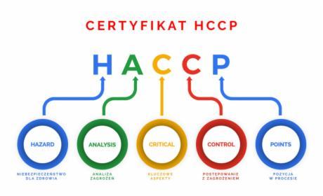 PRZYGOTOWANIE KSIĘGI HACCP/ DOKUMENTACJI HACCP
