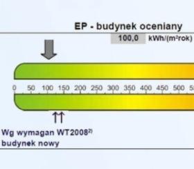 Certyfikaty energetyczne, oferta