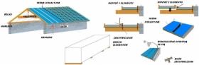 IZOL-DACH Nowy system gotowych elementow izolacji dachu, Poznan i okolice, oferta