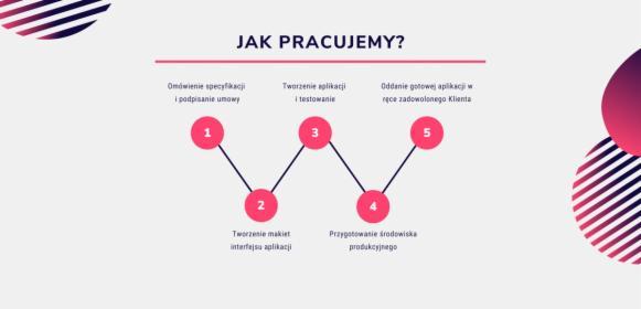 Aplikacje webowe, aplikacje mobilne iOS Android, tworzenie oprogramowania - iMakeable, Wrocław, oferta