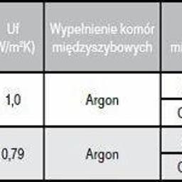 Budvar - Sprzedaż Okien PCV Świdnica