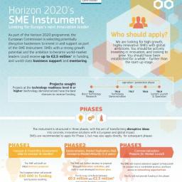 Dotacje na 1 fazę Instrumentu MŚP Horyzontu 2020