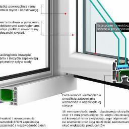 GAŁAT Fabryka okien drzwi z aluminium PPOŻ - Producent Okien PCV Nowy Sącz