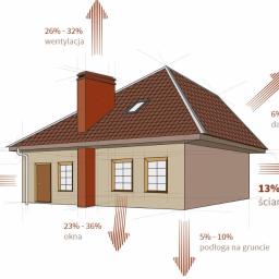 PHU ROM-BUD - Pokrycia dachowe Witkowo