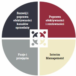 Mastery of Management Sp. z o.o. - Firma konsultingowa Warszawa