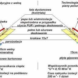 Marek Rogowski - Izolacja fundamentów Niedzbórz