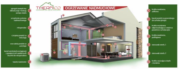 Thermico Spółka cywilna Rafał Kulas, Katarzyna Kulas - Instalacja Klimatyzacji Kłaj