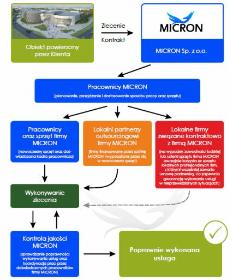 Micron Sp. z o.o. - Krótkoterminowy wynajem maszyn budowlanych Kielce