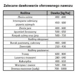 Agro-Marpol - Środki ochrony roślin Zalesiaki