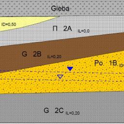Geolog - Geolodzy Wrocław