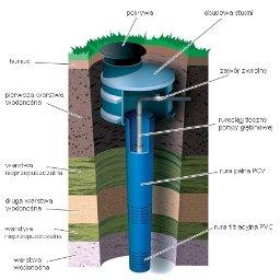 EL-TECHNIC Studnie pompy ciepła odwierty - Studnie głębinowe Wyszków