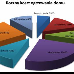 P.H Kryspol - Energia Odnawialna Sosnowiec